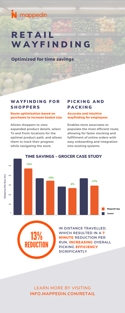 Infographic about retail wayfinding
