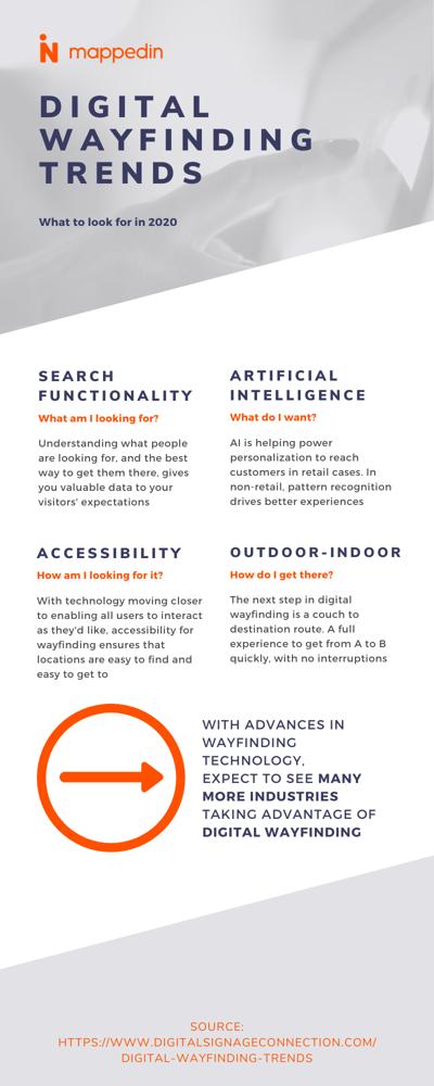 Wayfinding Trends infographic (1)